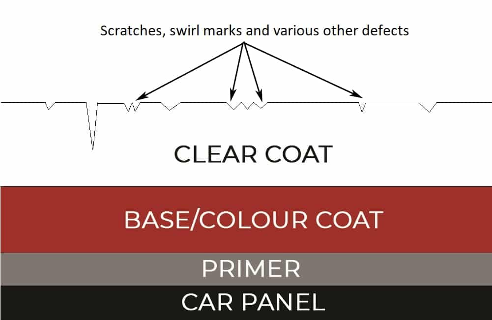 Cross section of cars paint work to show the differences between wax and polish