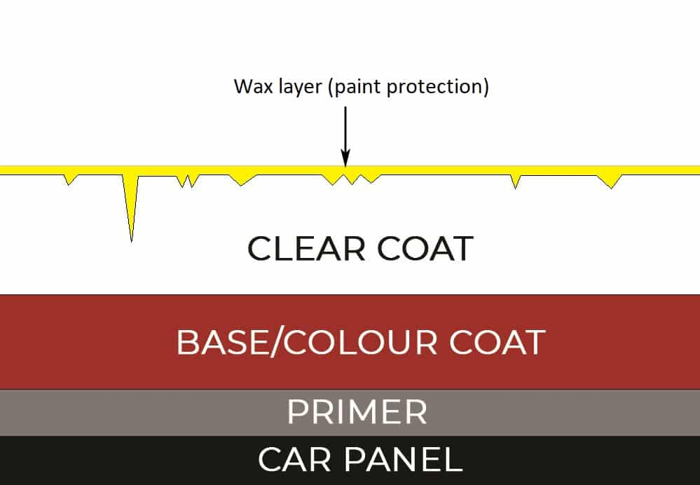 Paint Correction, Graphene Coatings, Ceramic Coating, Car Detailing, Paint Protection What's the difference between Polish and Wax?