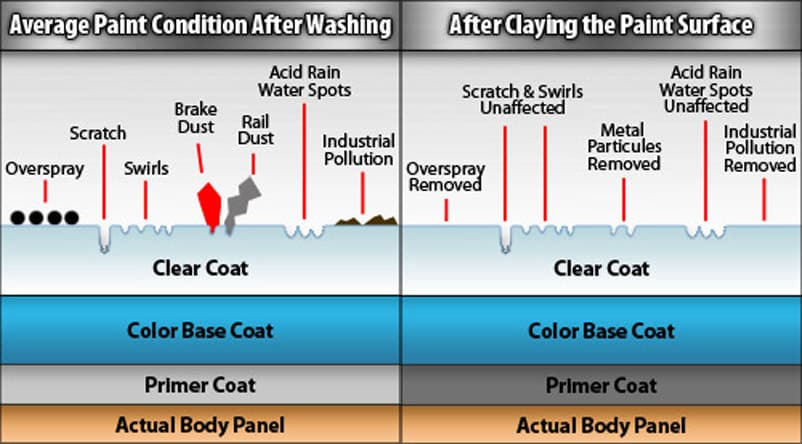 Illustration of all the contaminates that attach themselves to the cars paintwork