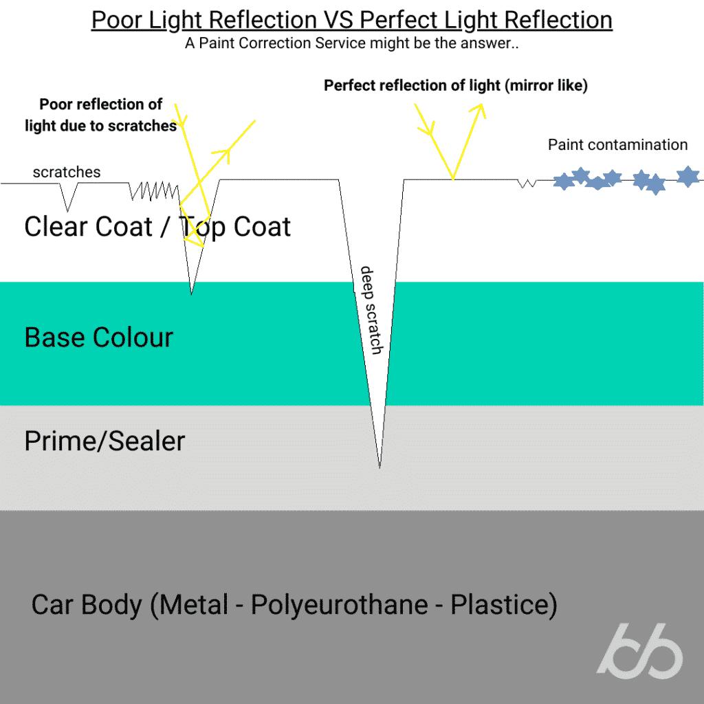 Cross Section of automotive paint light reflection
